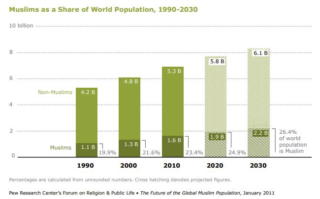 The future of the global muslim population