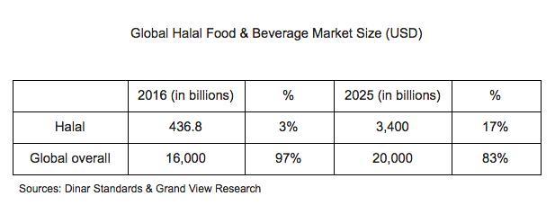 Global Halal Food & Beverage Market